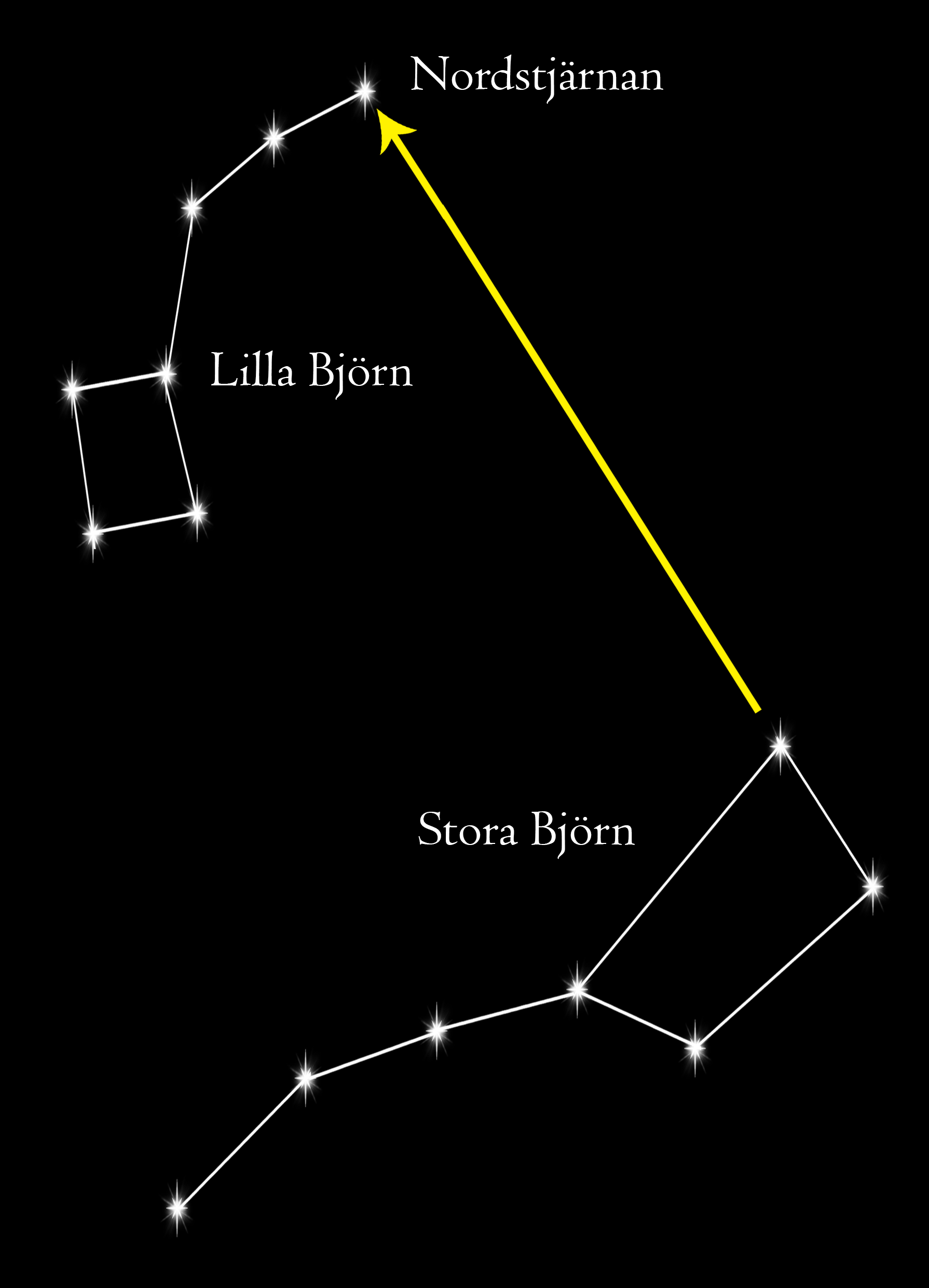 Find Polaris star